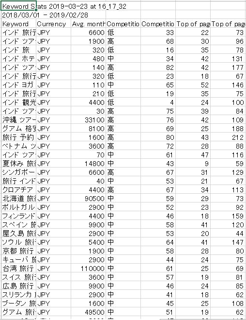 キーワードプランナーのデータをダウンロード